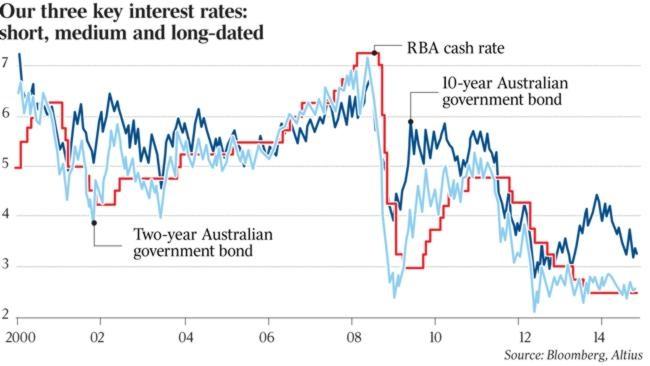 chart of key interest rates
